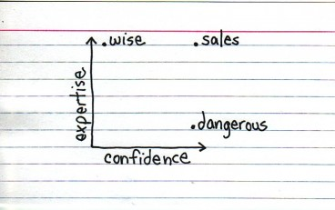 expertise-confidence