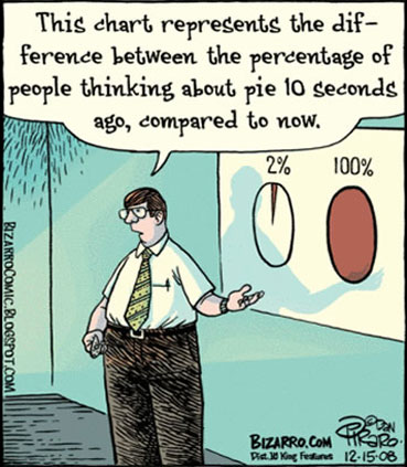 The Influence of Pie Graphs