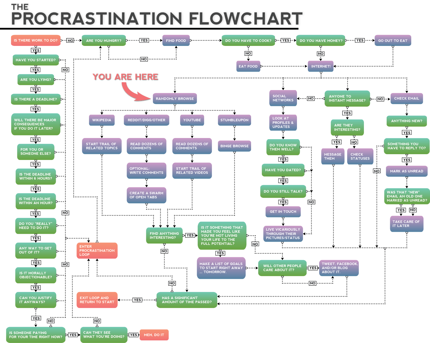 procrastination-flow-chart