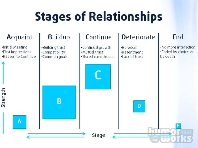 """relationship stages By understanding the 5 stages of a relationship, you can be better prepared to navigate through each stage successfully and not get """"stuck"""" in any of them here are the 5 stages of a relationship (as identified by dr susan campbell during a study of hundreds of couples)."""