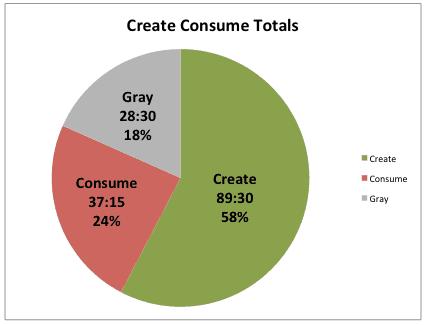 create-consume totals
