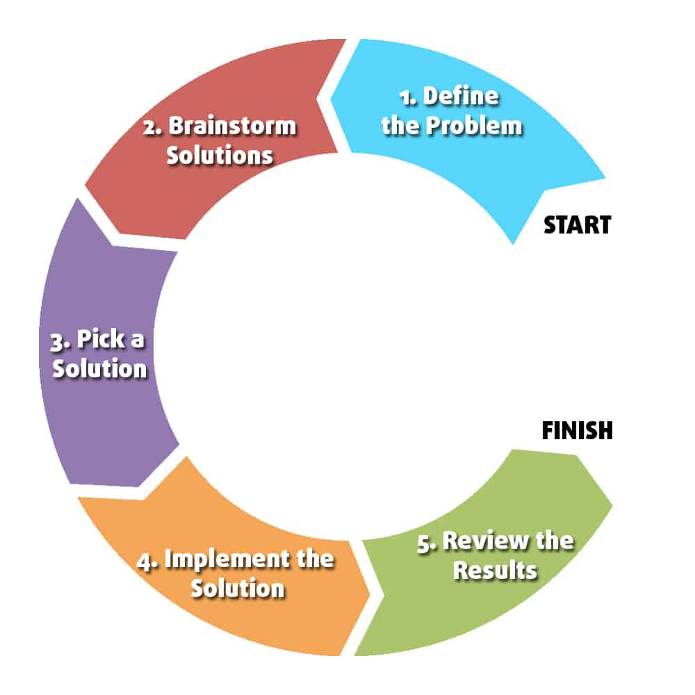problem solving steps for chemistry get a custom high quality problem solving steps for chemistry get a custom high quality essay here