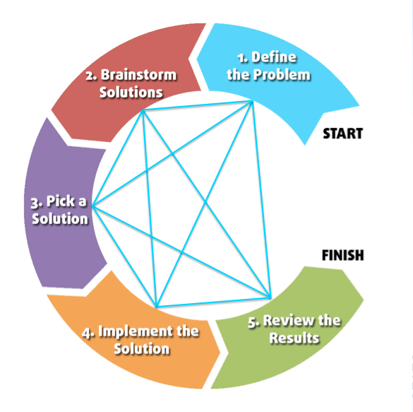 problem solving steps iterative