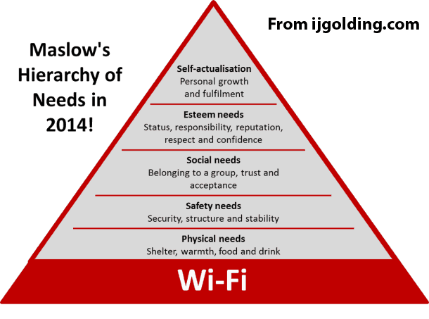 wifi hierarchy of needs