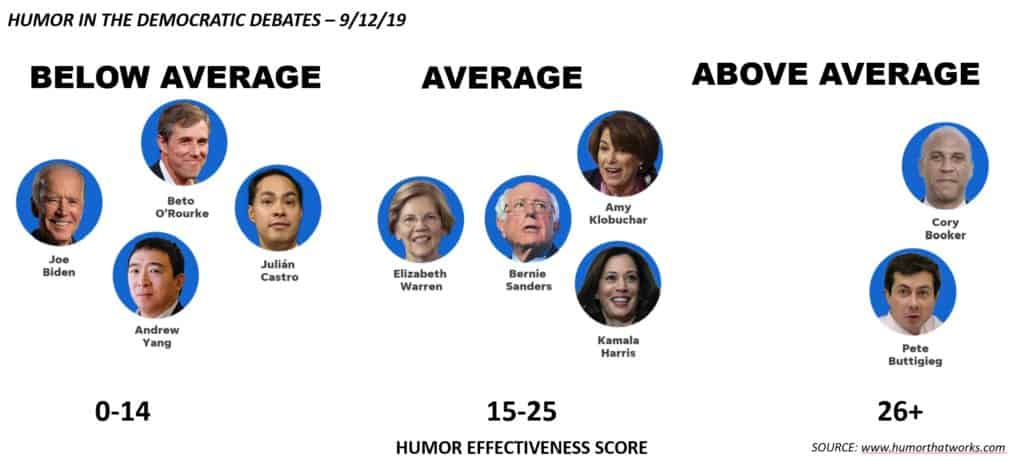 humor scores for democratic debate