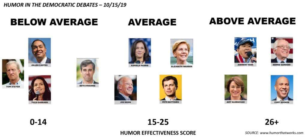 humor in the debates October 2019