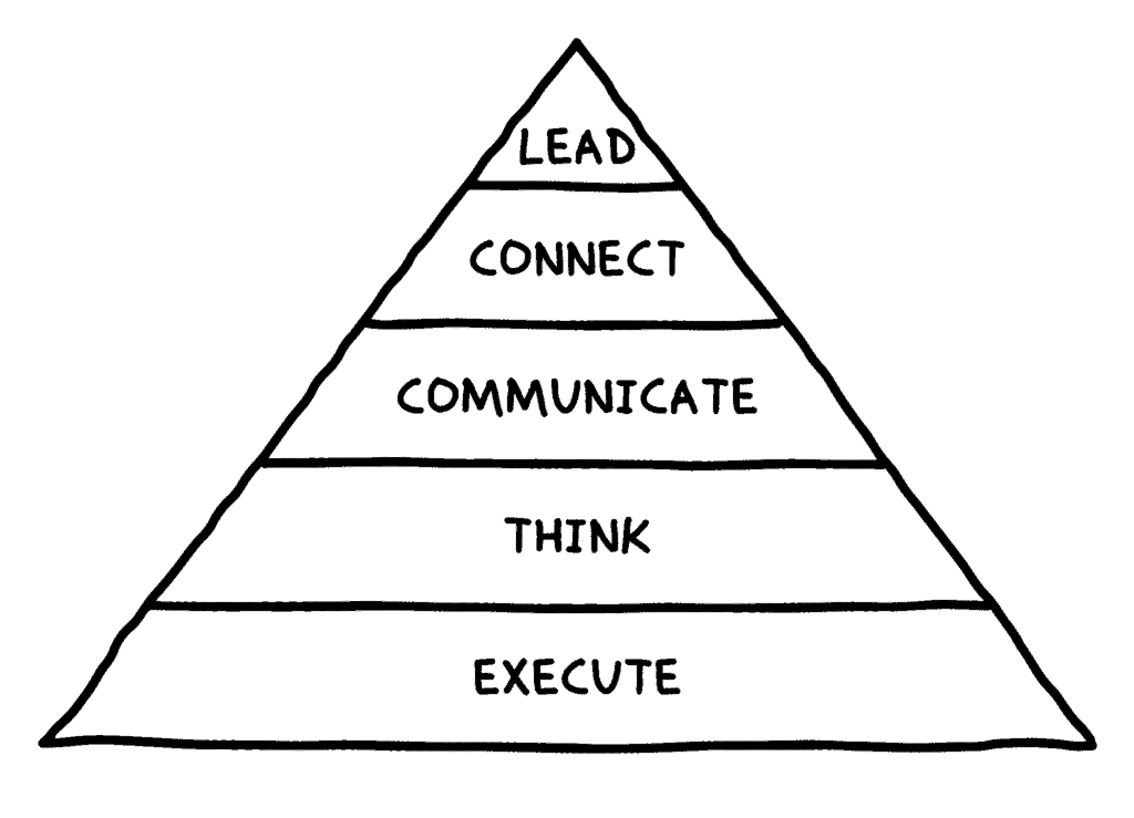 what of work pyramid